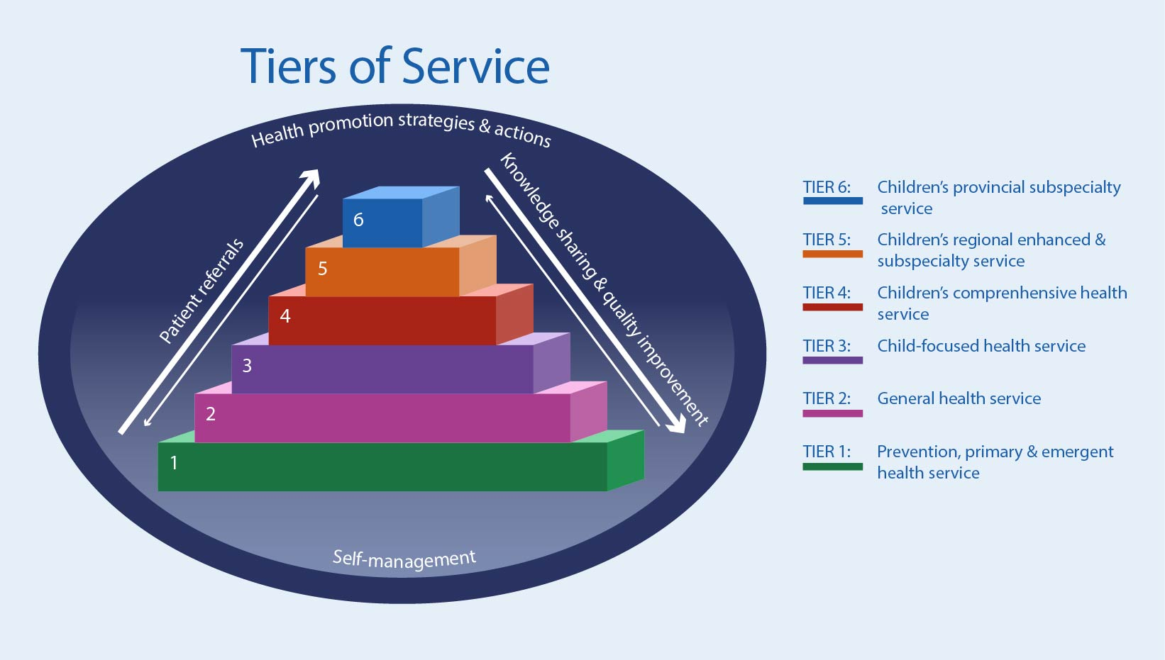 Tiers of Service 1 to 6